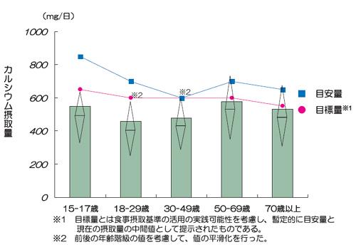 日本人女性 年齢別カルシウム摂取量