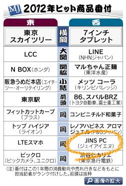 2012年 日経ヒット商品番付<br />日本経済新聞より
